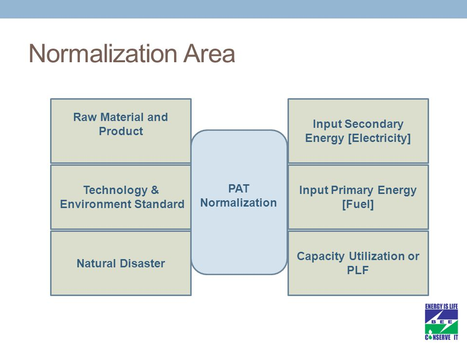 Normalization Area Input Primary Energy [Fuel]